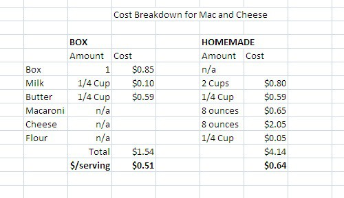 recipe: velveeta mac and cheese box nutrition [26]