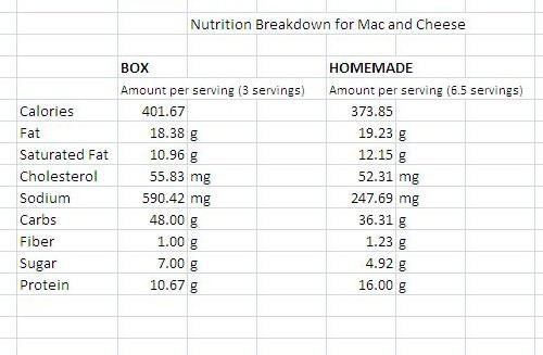 recipe: velveeta mac and cheese box nutrition [19]