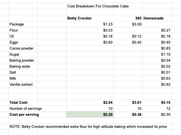 Table with cost calculations to compare prices of chocolate cake