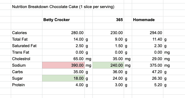 Table with nutrition comparison between different chocolate cakes