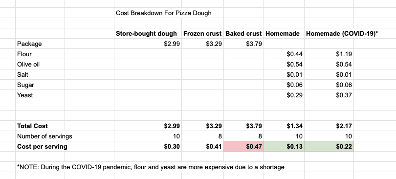 Table with the cost comparison of different pizza doughs