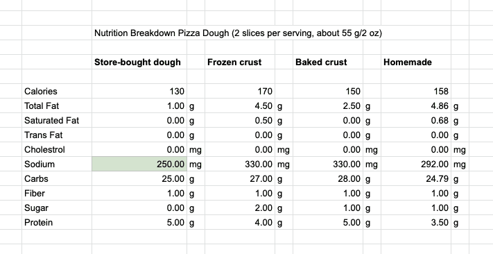 Table with the nutritional comparison of different pizza doughs