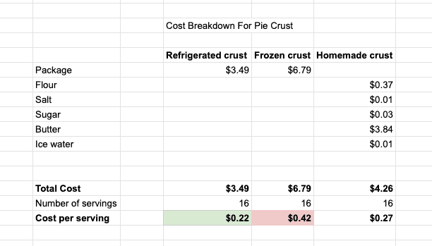 Table with the cost comparison of different pie crusts
