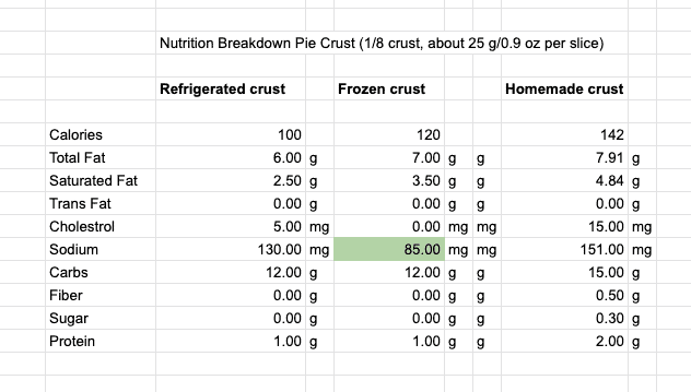 Table with the nutritional comparison of different pie crusts