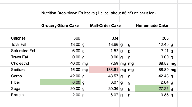Table with the nutritional comparison of different fruitcakes