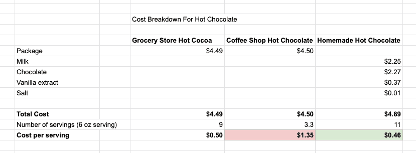 Table with the cost comparison of different hot chocolate drinks