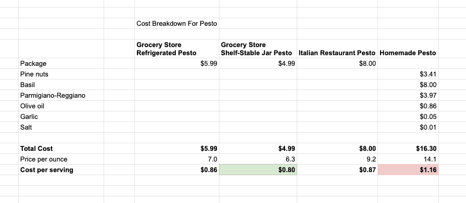 Table with the cost comparison of different pesto options